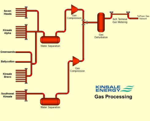 Gas Processing on Platform Alpha
